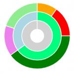 Chart.js: grafica de tipo donut con múltiples anillos