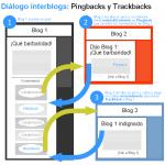 Pingbacks y Trackbacks