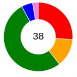 Chart.js: cómo añadir texto dentro de una grafica de tipo donut